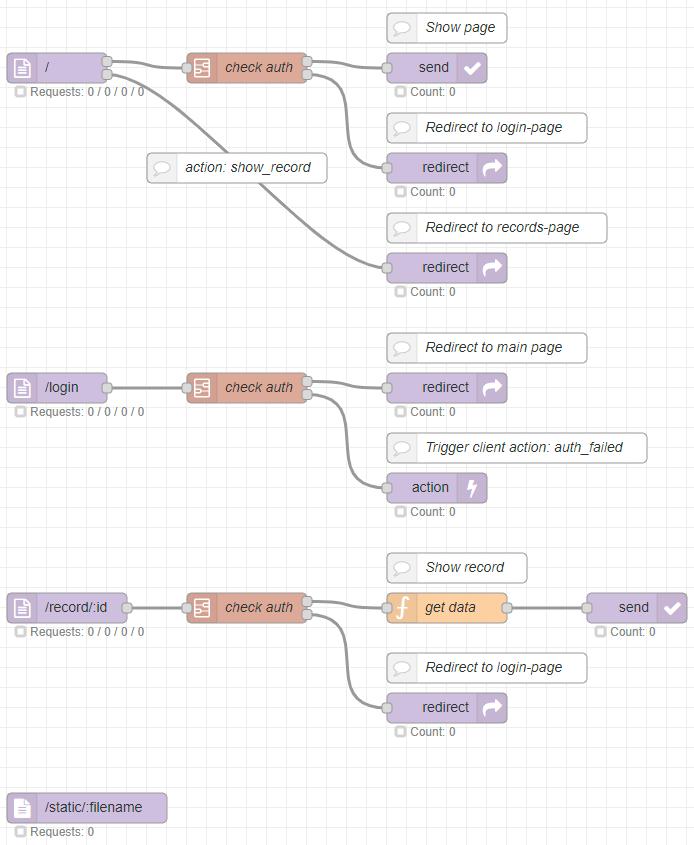 Screenshot of a sample-flow.