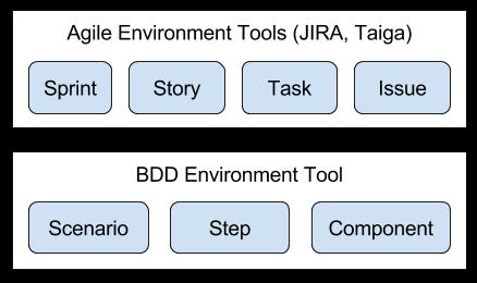 img/agile-vs-bdd-tools-white.png