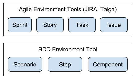 img/agile-vs-bdd-tools-white.png