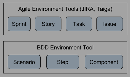 img/agile-vs-bdd-tools.png