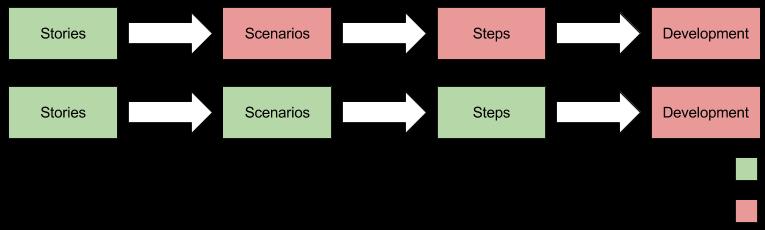 img/agile-vs-bdd-workflow.png