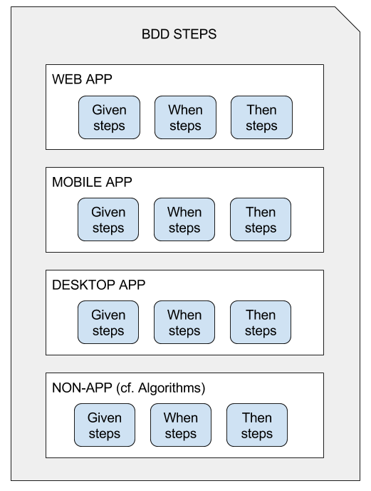 img/bdd-steps.png