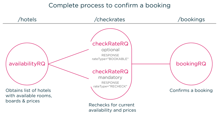 complete_process_confirm_booking