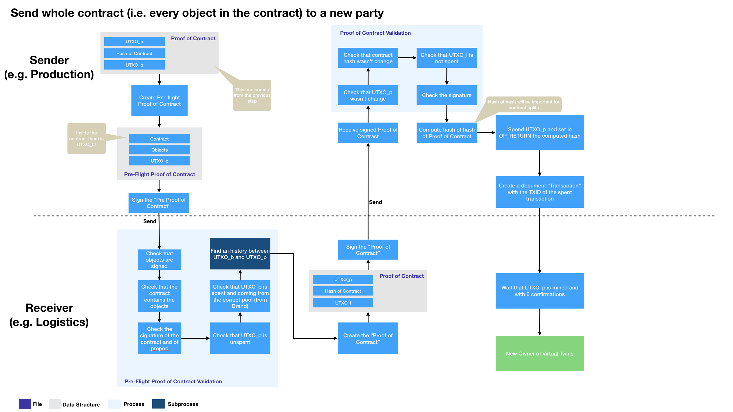 assets/Passing_Holdership_between_two_parties.png