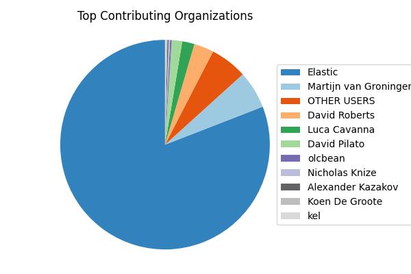 Elastic Search Version 6.0 Top Contributing Organizations