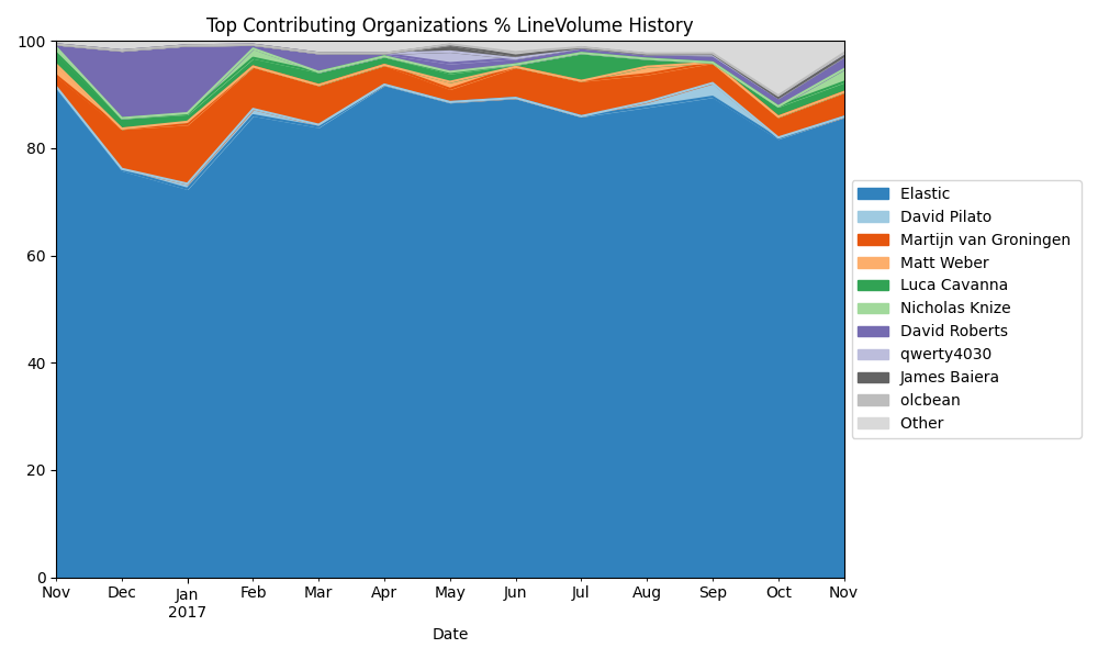 Elastic Search Version 6.0 Line Volume Percentage by Top Contributing Organizations