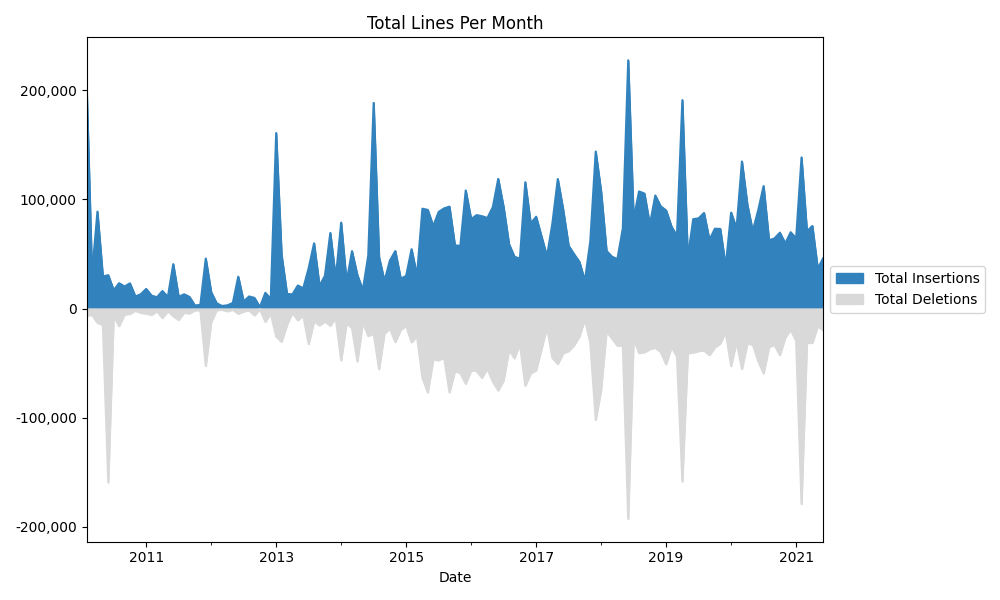 Elastic Search Total History Lines Per Month