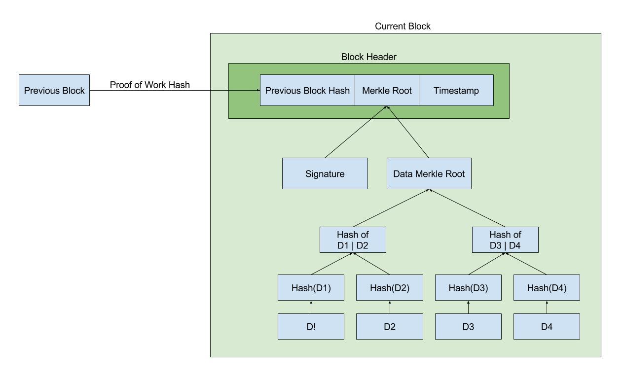 images/blockFormat.jpg
