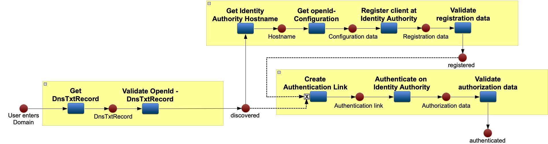 id4Me library process image (Petri-Netz)