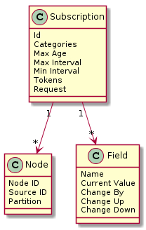 Diagrams/SensorDataSubscription.png