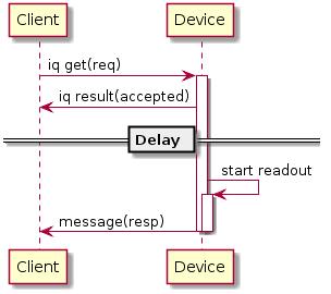 Diagrams/ScheduledReadout.png