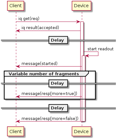 Diagrams/ScheduledSlowFragmentedResponse.png