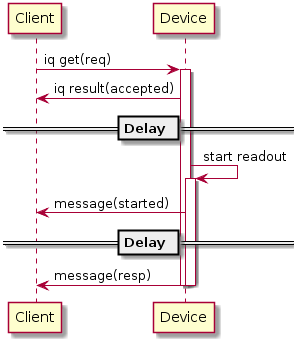 Diagrams/ScheduledSlowReadout.png