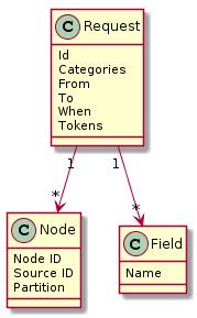 Diagrams/SensorDataRequest.png