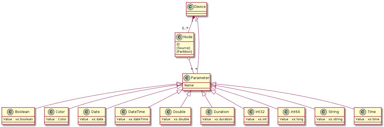 Diagrams/ControlParameterTypes.png