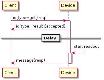 Diagrams/ScheduledReadout.png