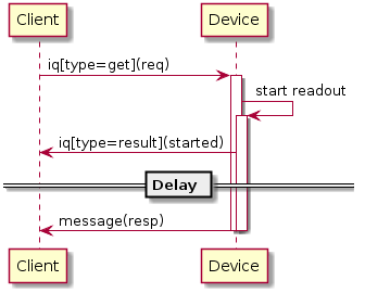 Diagrams/SlowReadout.png