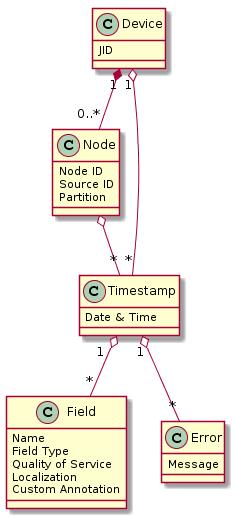 Diagrams/SensorDataConceptual.png