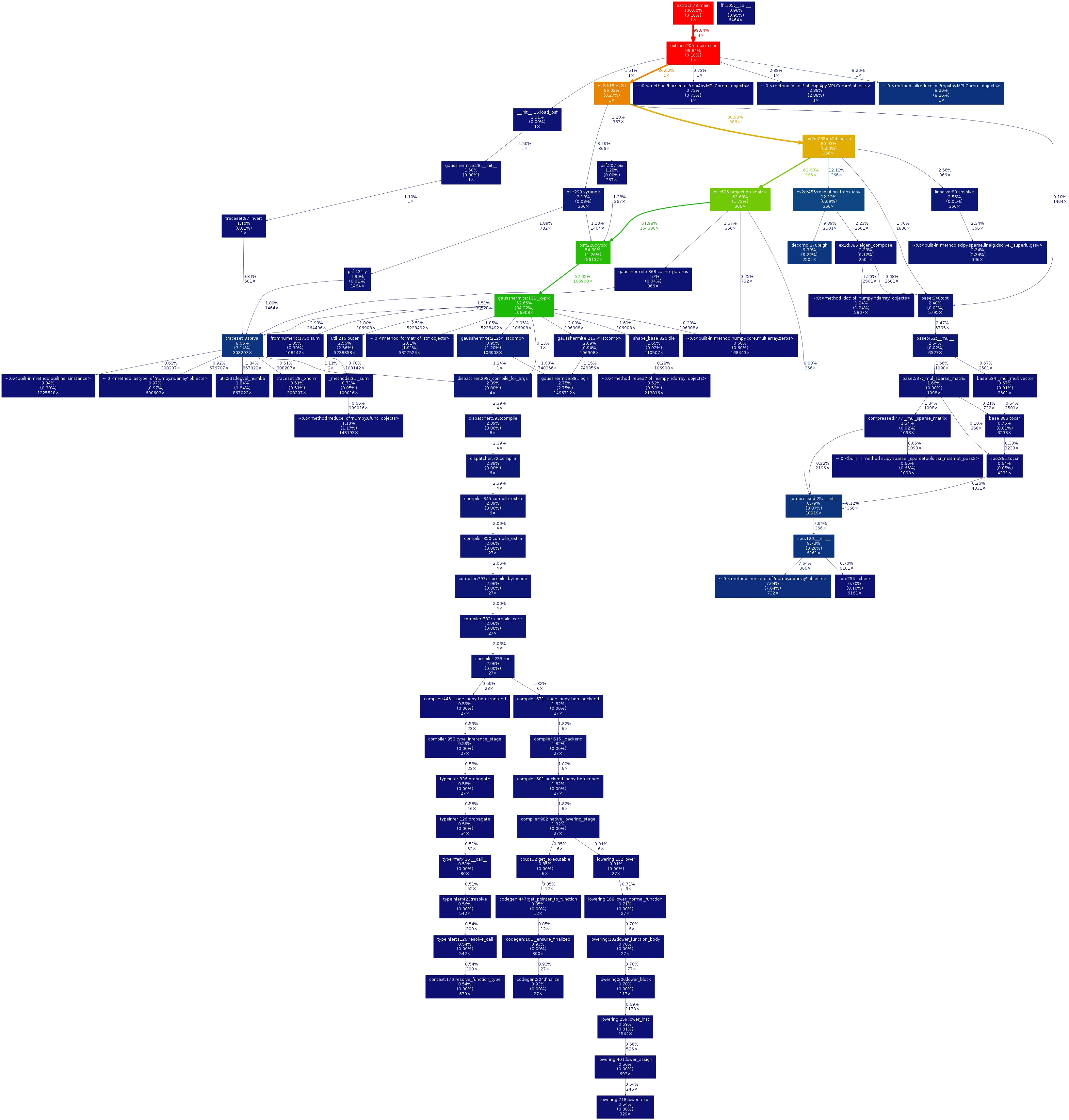 docs/development/high-level-environments/python/gprof2dot_ex.jpg