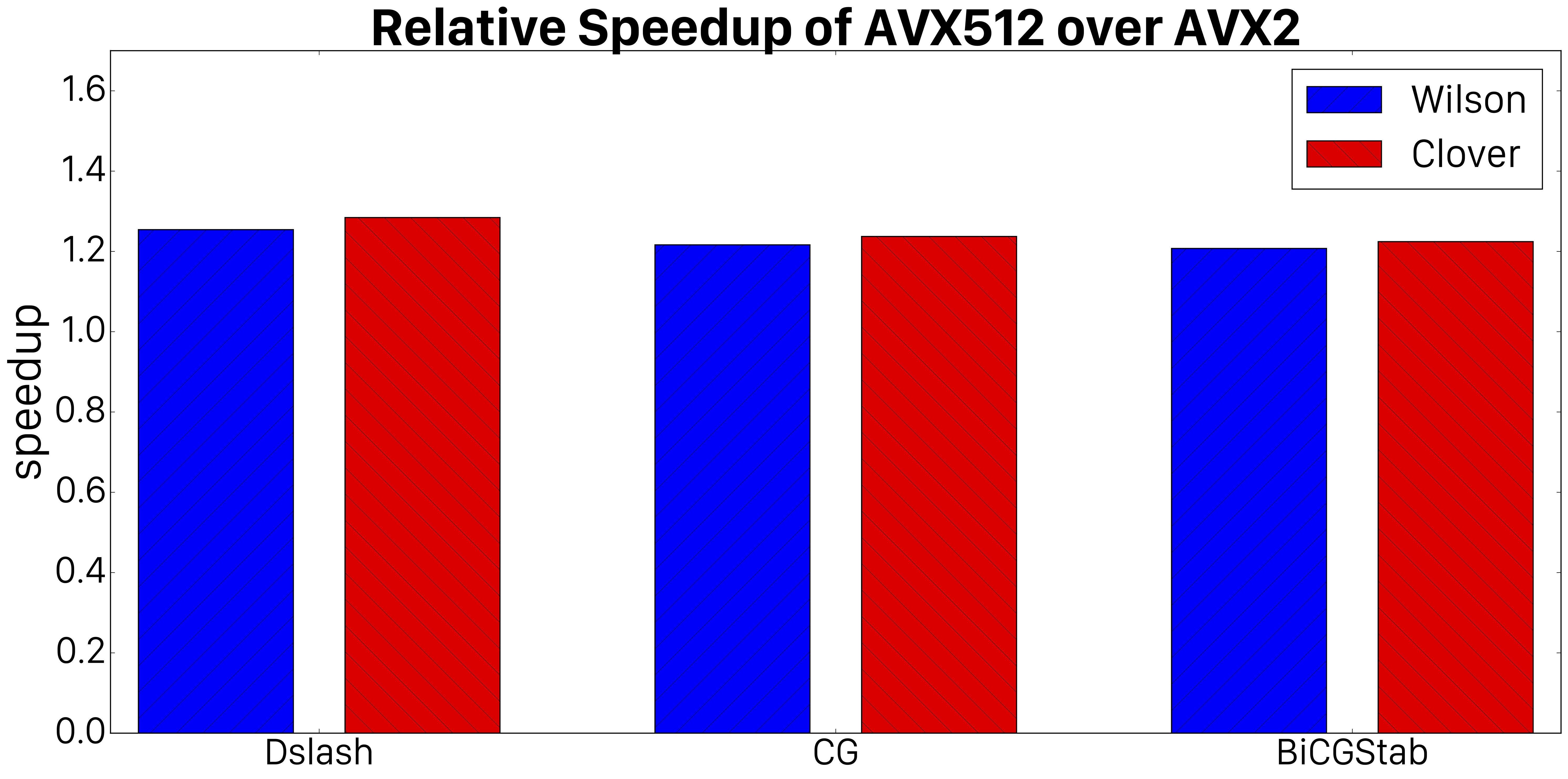 docs/performance/case-studies/qphix/images/avx_comparison.png