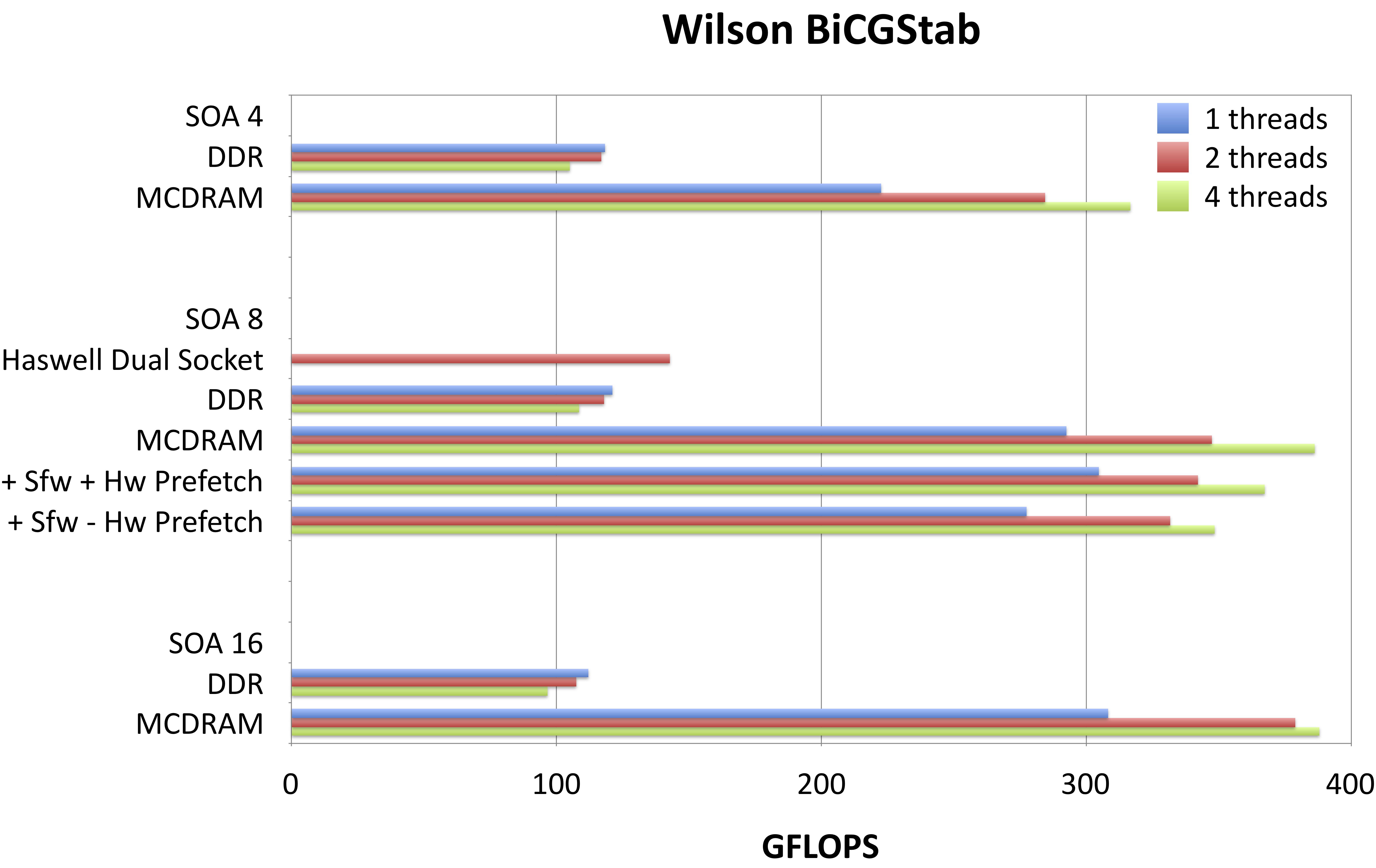 docs/performance/case-studies/qphix/images/wilson_bicgstab_lf.png