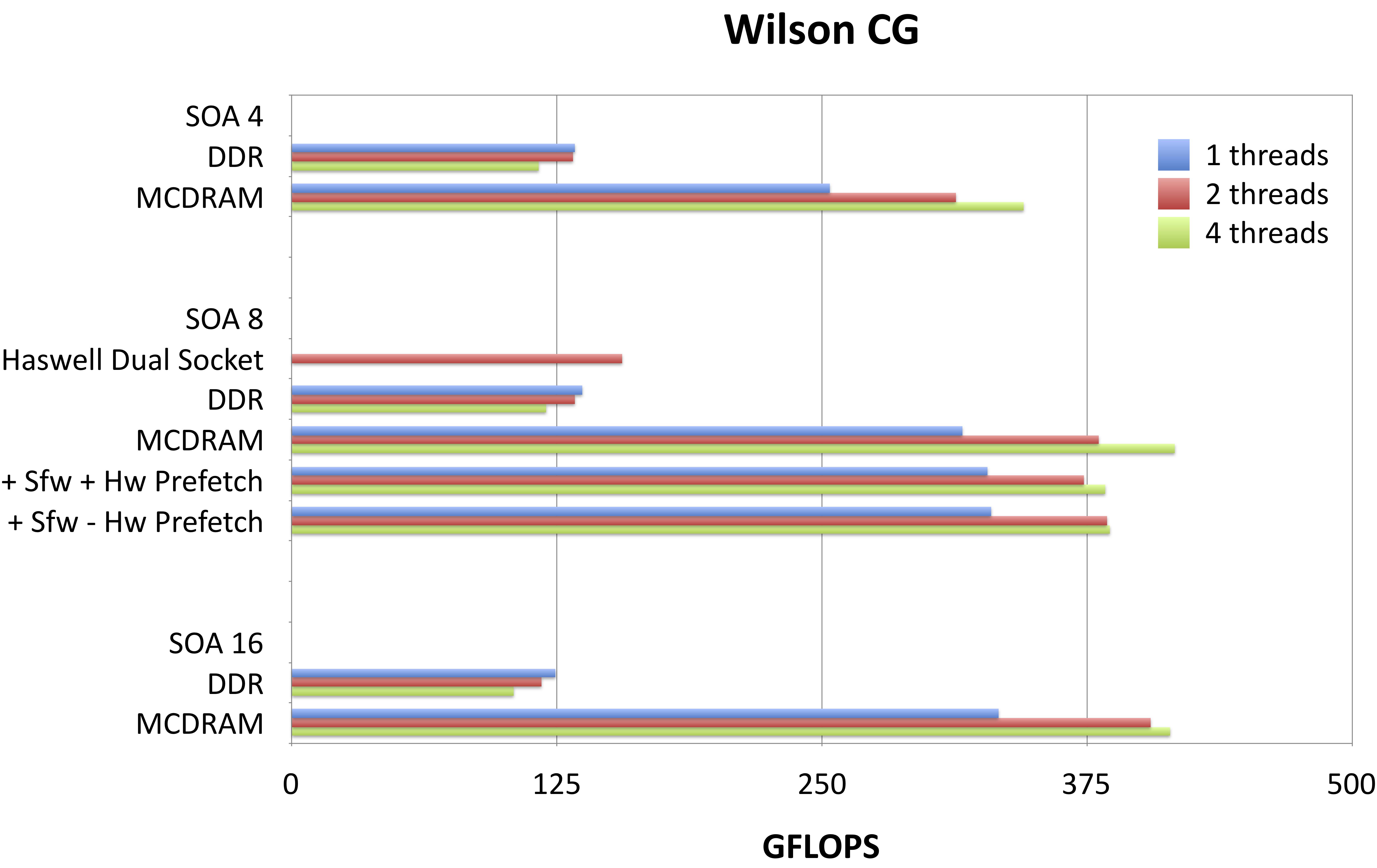 docs/performance/case-studies/qphix/images/wilson_cg_lf.png