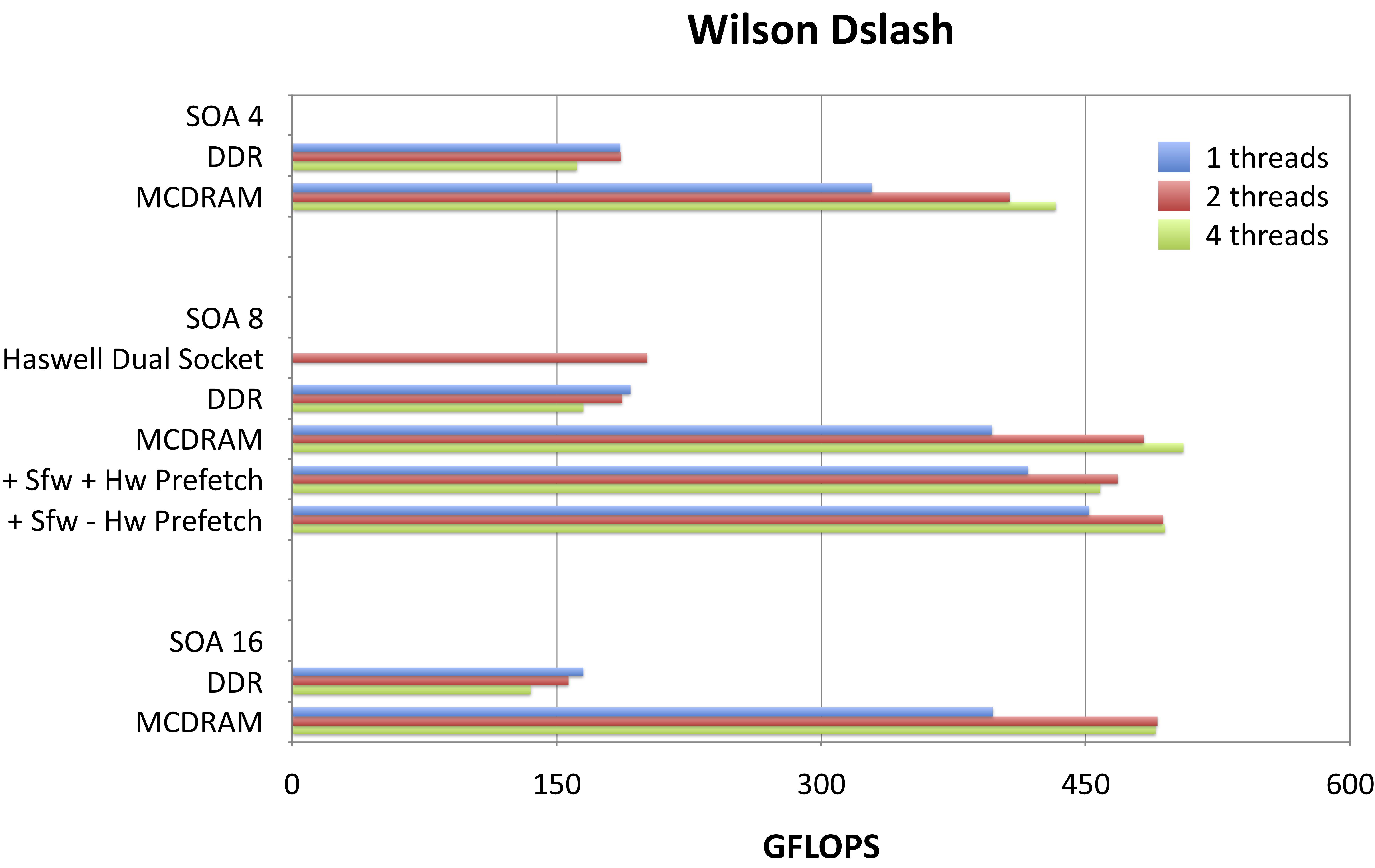 docs/performance/case-studies/qphix/images/wilson_dslash_lf.png
