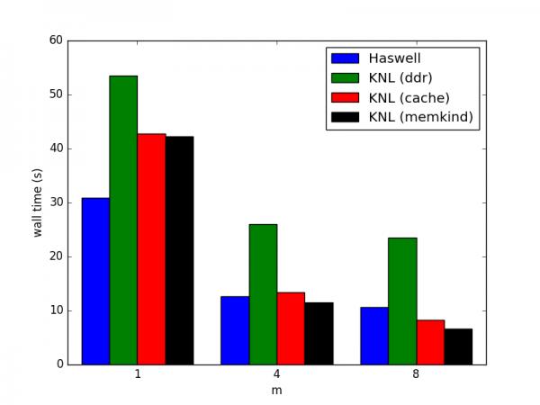 docs/performance/case-studies/mfdn/summary.png