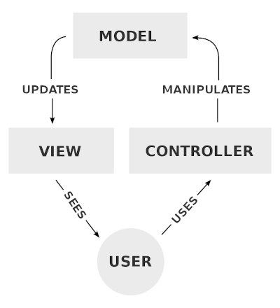 Model-view-controller diagram