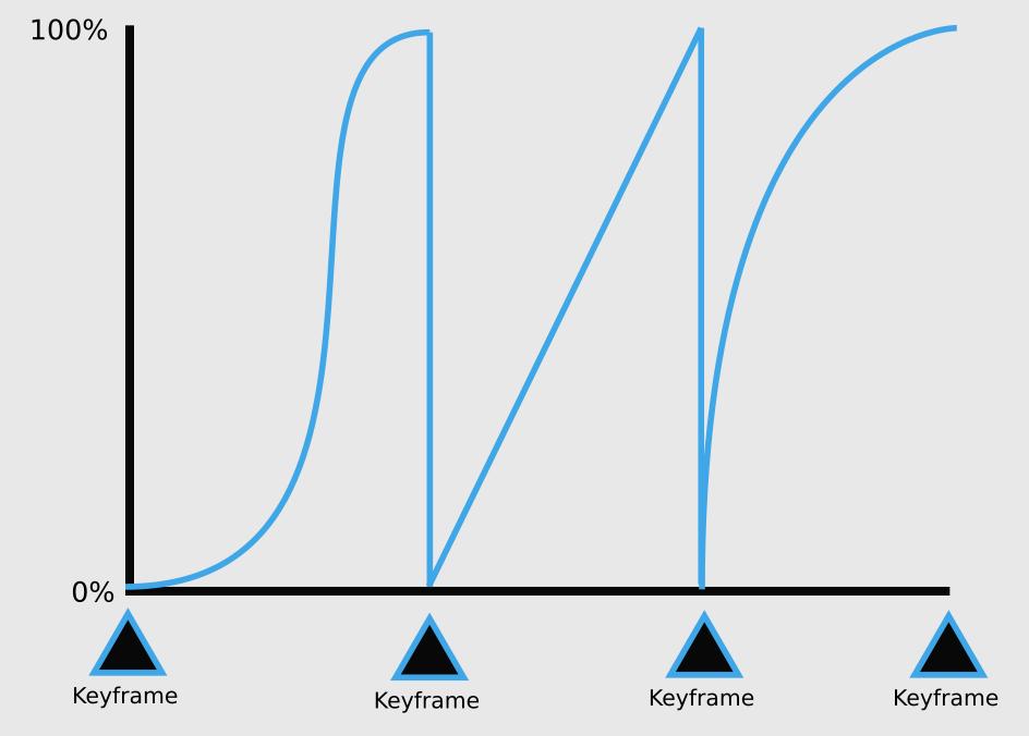 How quaternion curves work