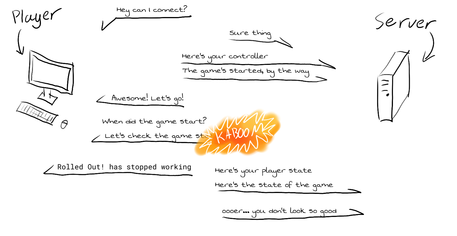 The player connection process when stuff goes badly