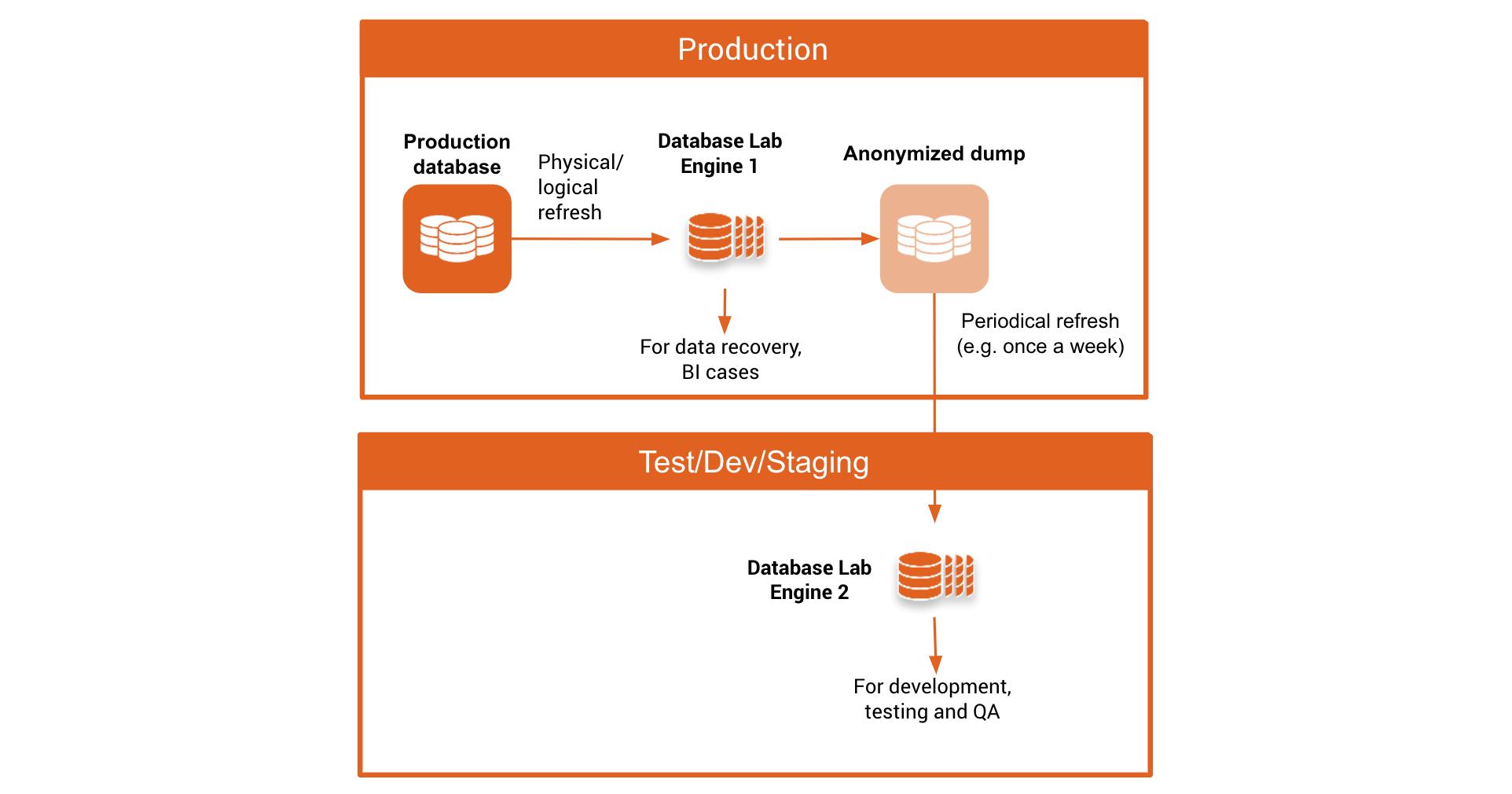 docs/assets/masking-1b-dump-add.png