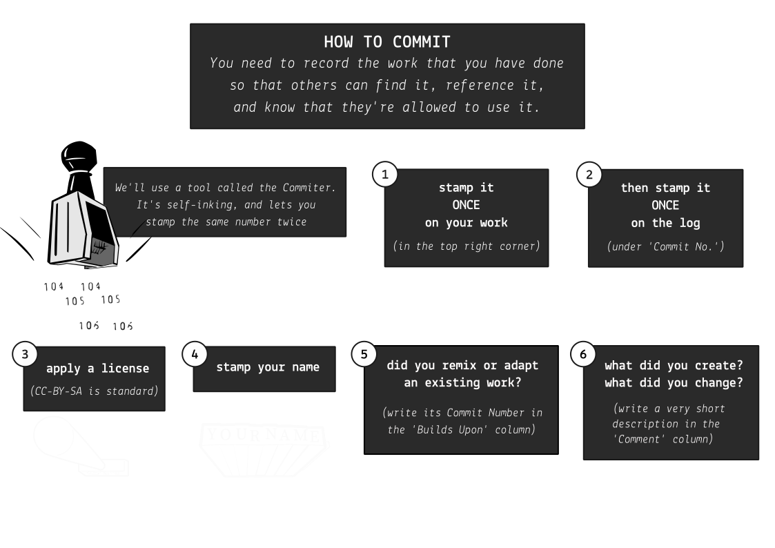 Posters/How-To-Commit.png