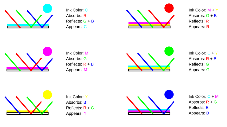 content/images/colour-theory/CMYK-color-combinations.png