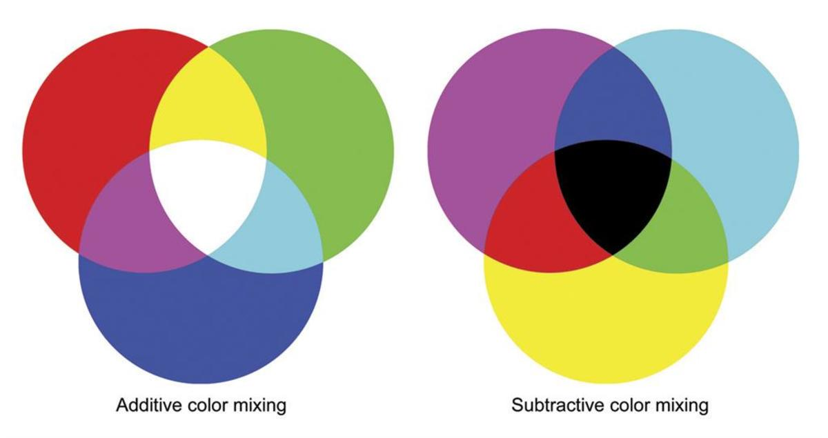 content/images/colour-theory/additive-and-subtractive.jpg