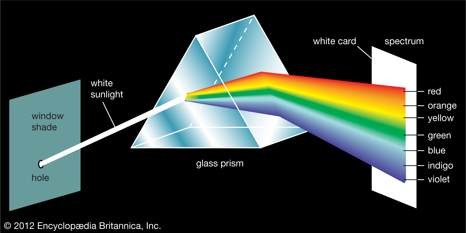 content/images/colour-theory/prism.jpg