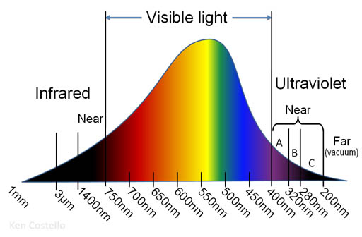 content/images/colour-theory/wavelength_graph.jpg