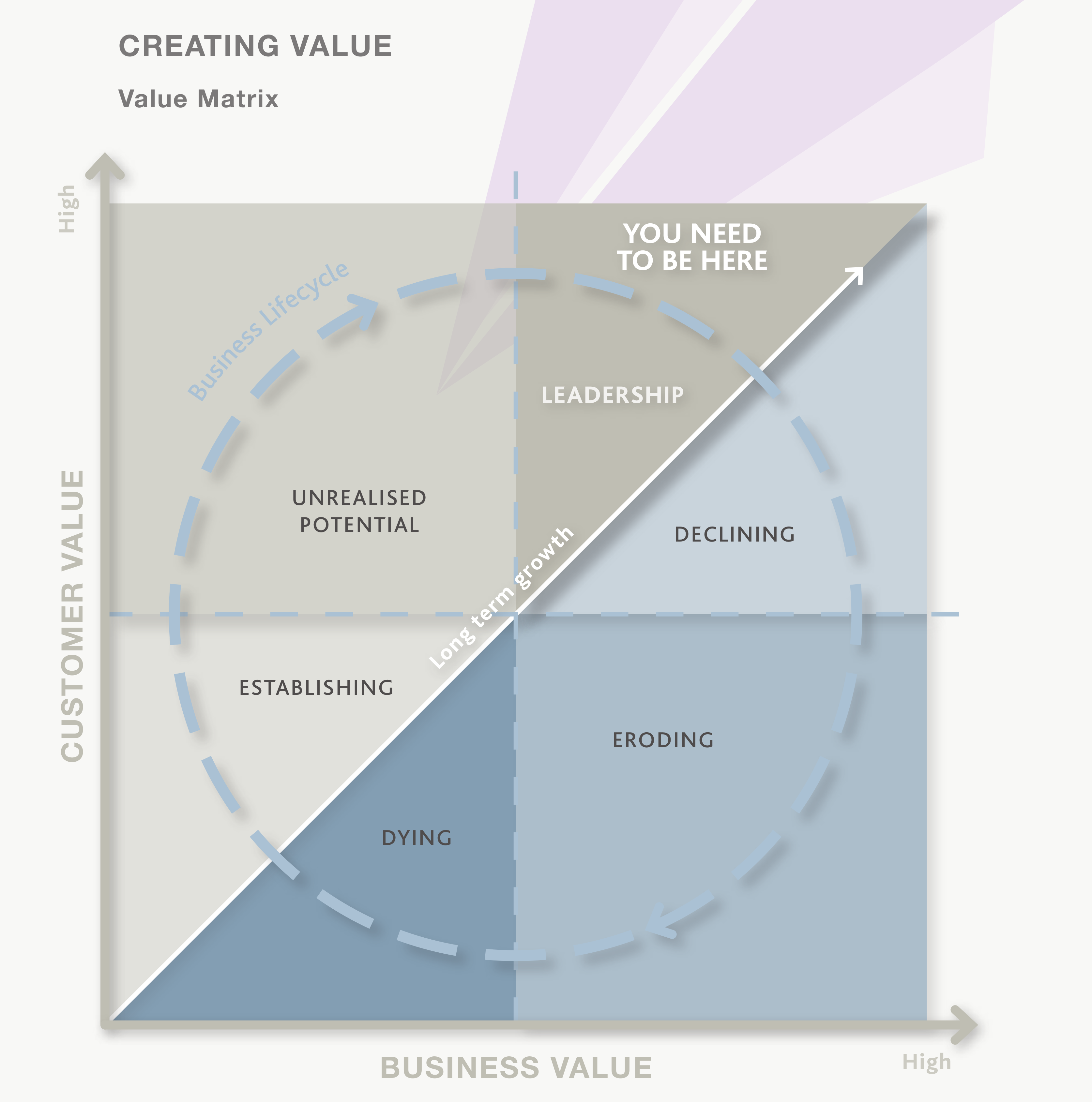 content/images/entrepreneurial-innovation/business-lifecycle.png