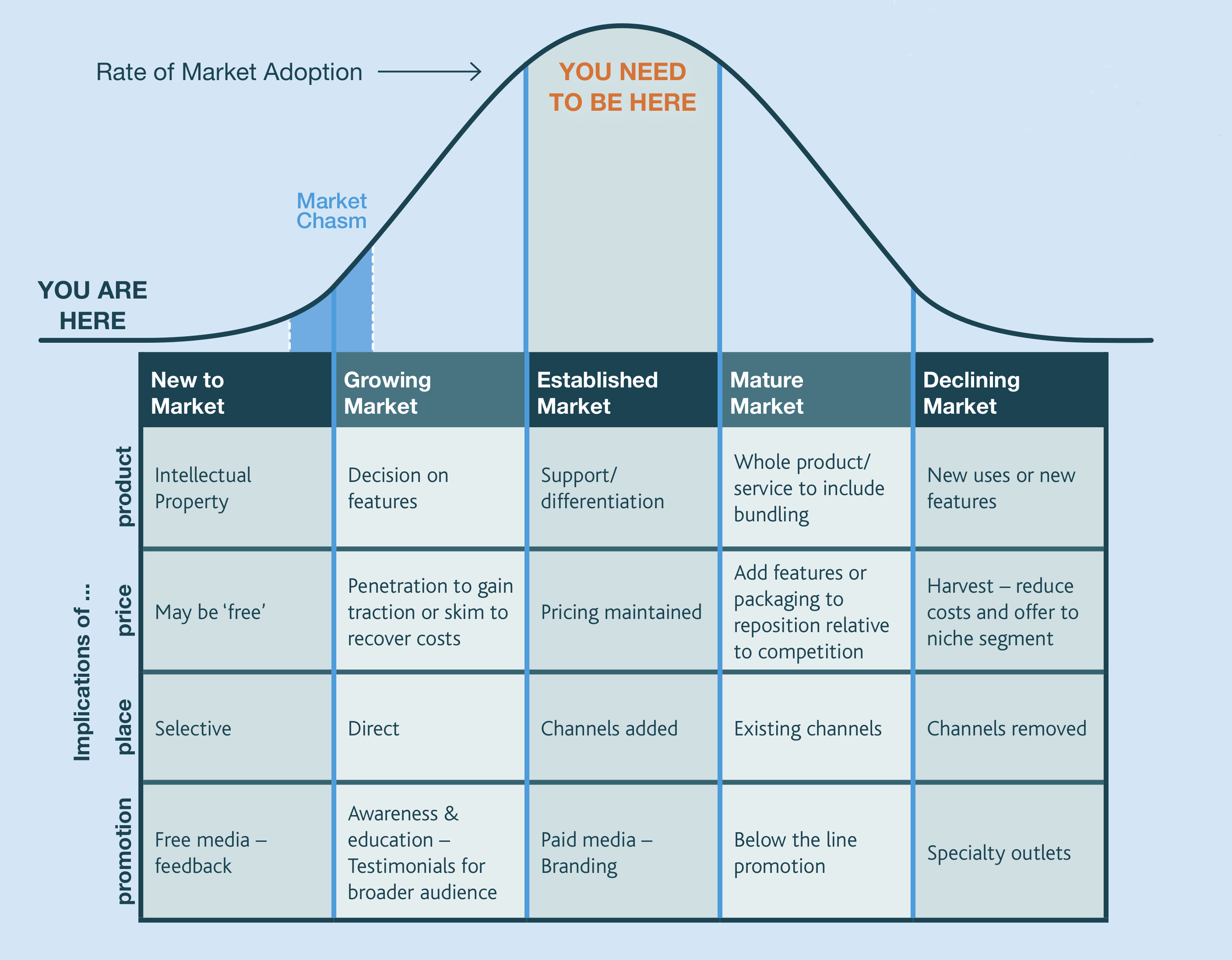 content/images/entrepreneurial-innovation/market-growth-curve.png