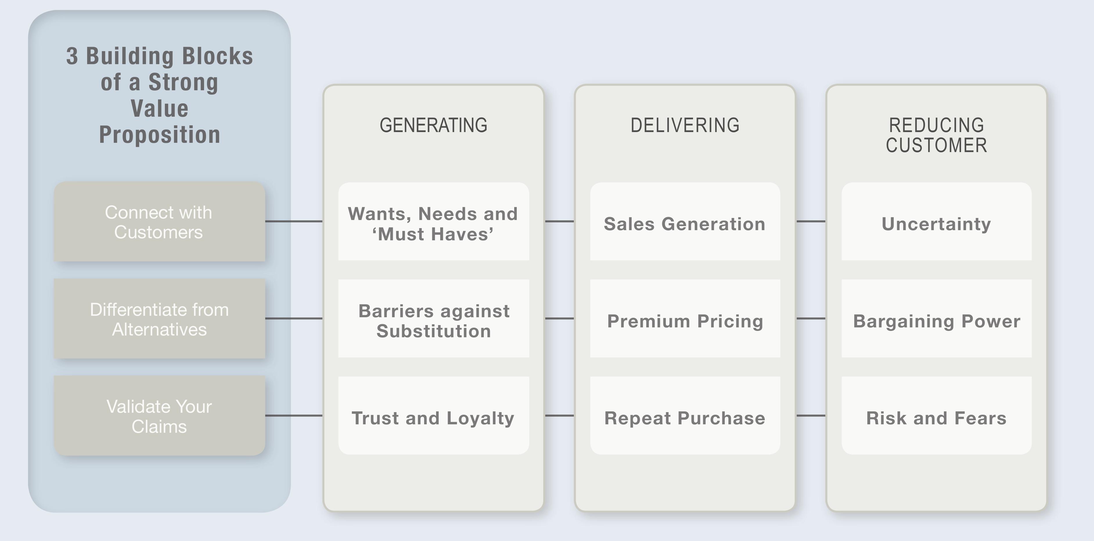 content/images/entrepreneurial-innovation/value-prop-blocks.png