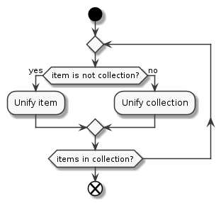 unify_collection