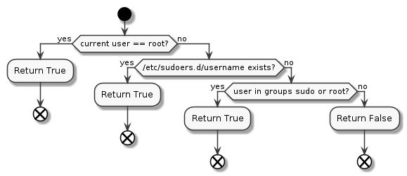 user_root