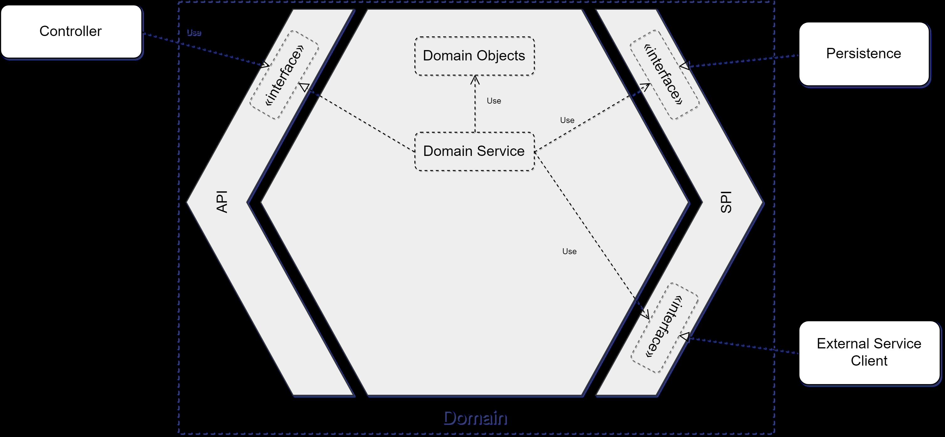 Kotlin和SpringBoot开发的六边形架构应用案例