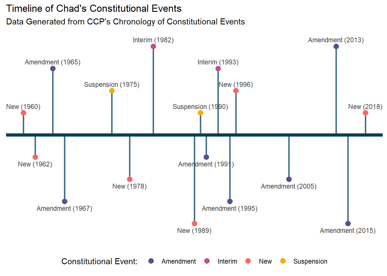 Timeline of Chad's constitutional events. Data generated by the Comparative Constitution Project's Chronology of Constitutional Events dataset.