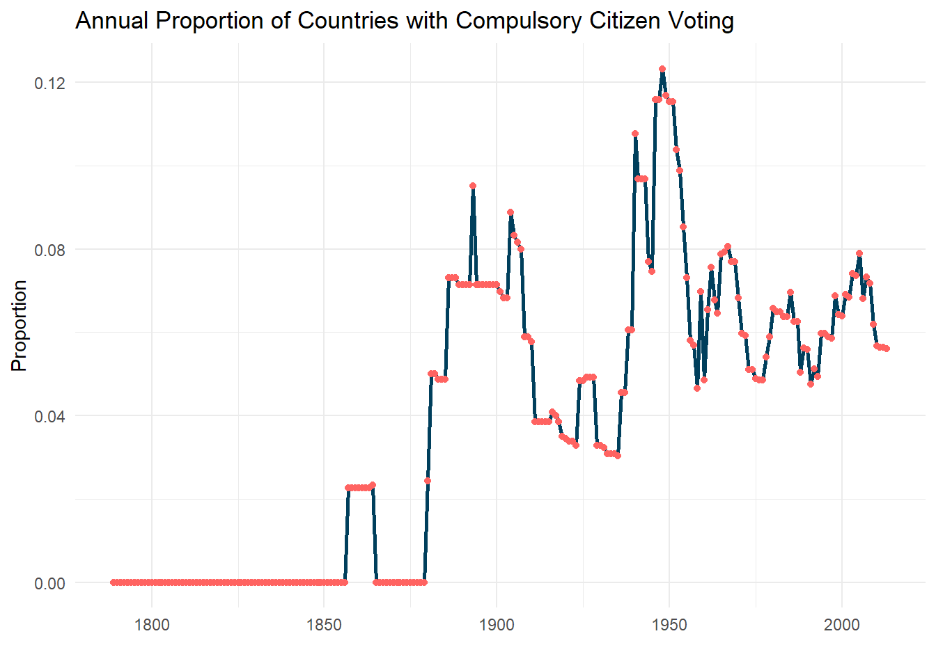 Sample data from Comparative Constitutions Project's Characteristics of National Constitutions V2.0. depicting annual proportion of global countries with compulsory citizen voting.