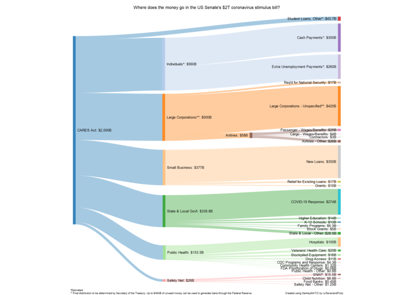 Sankey diagram depicting dispersal of funds from the CARES Act.
