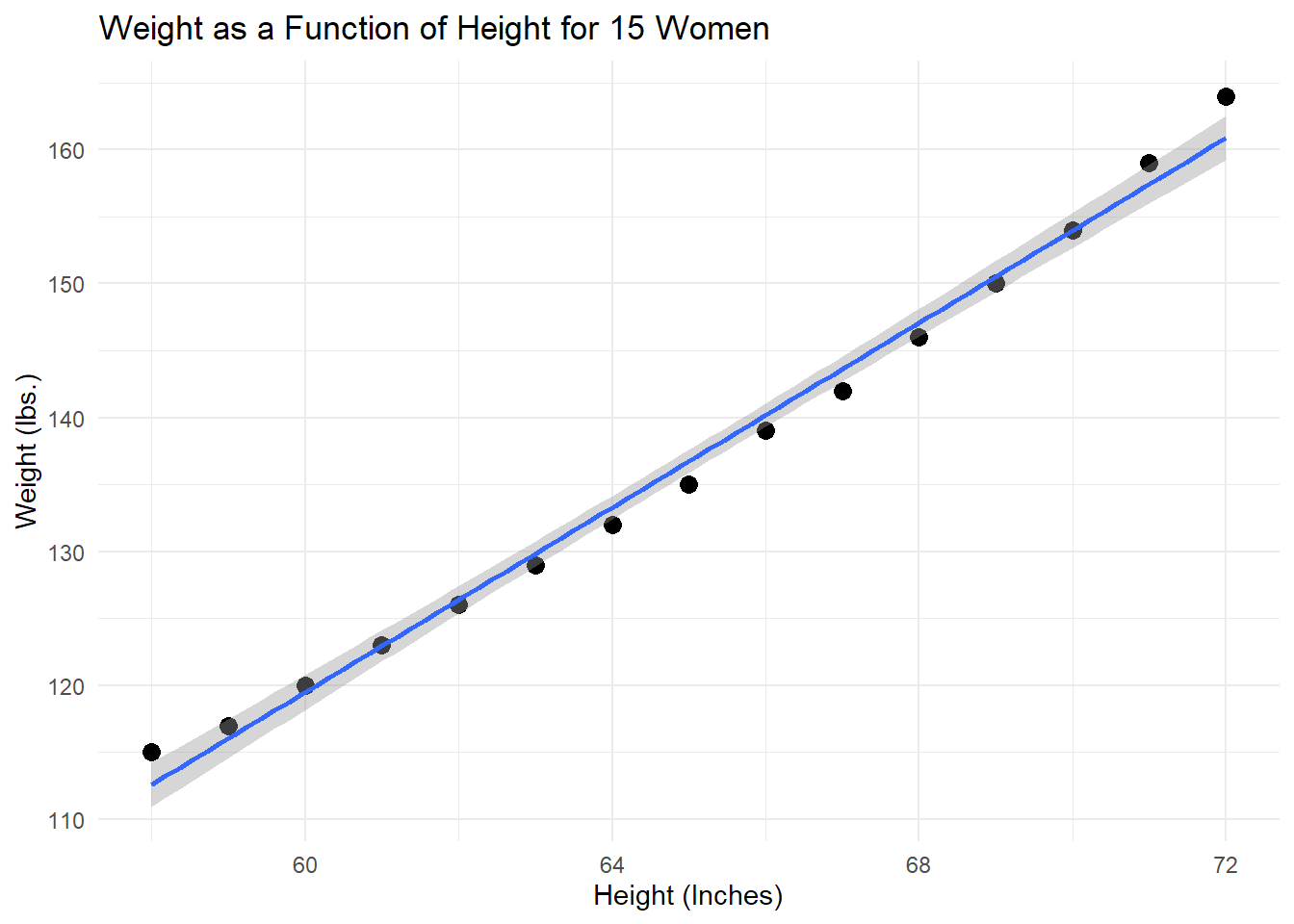 Figure 2: Weight as a function of height for a subset of 15 women. Blue line represents linear relationship with 95% confidence interval (grey bands.