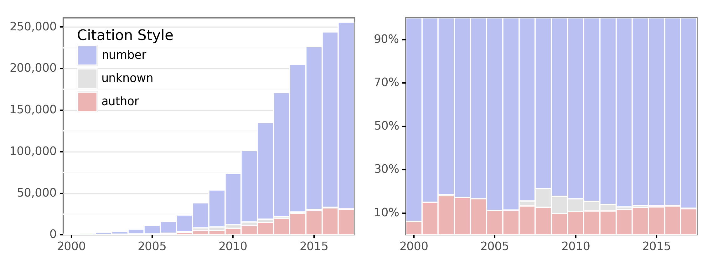 Popularity of citation styles by year
