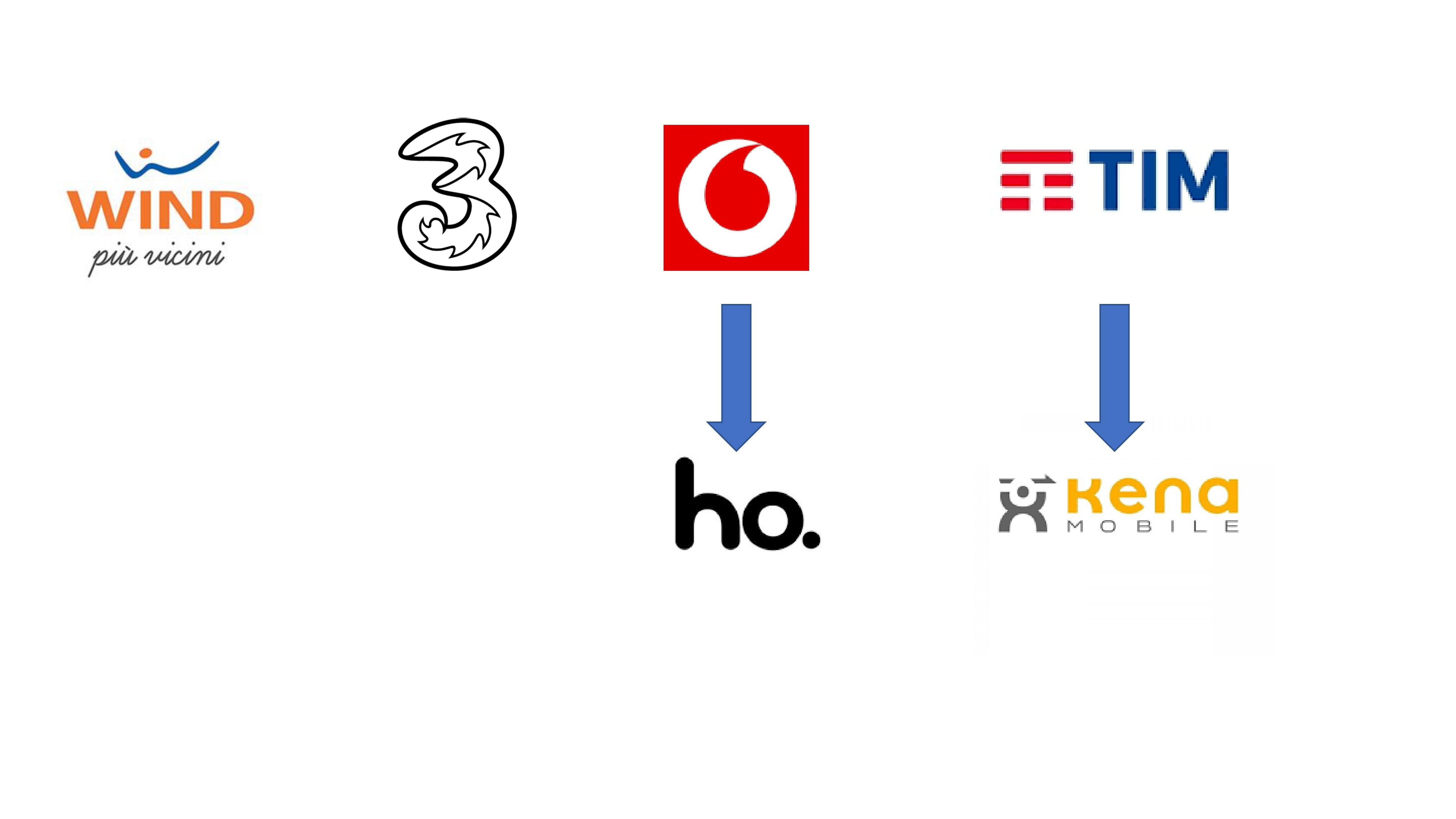 WindTre resta ferma sul suo posizionamento mentre Vodafone sforna Ho e TIM sforna KENA Mobile