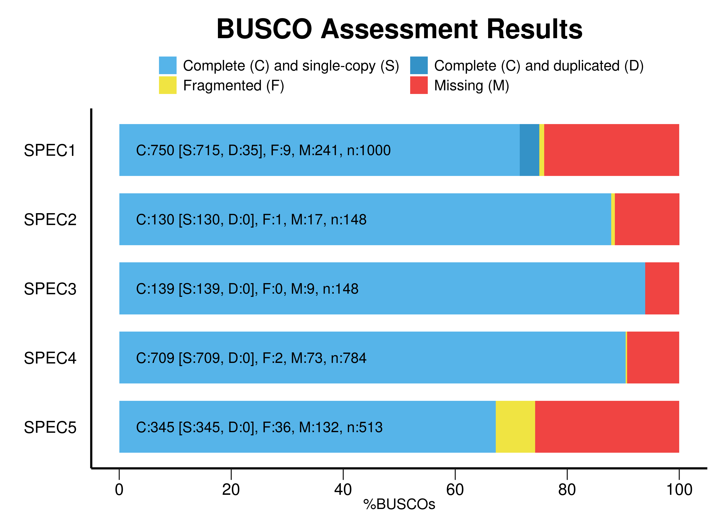 sample_data/busco_figure_example.png